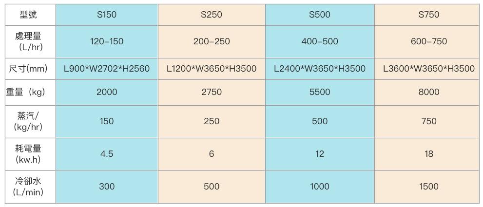 低溫蒸發結晶設備參數