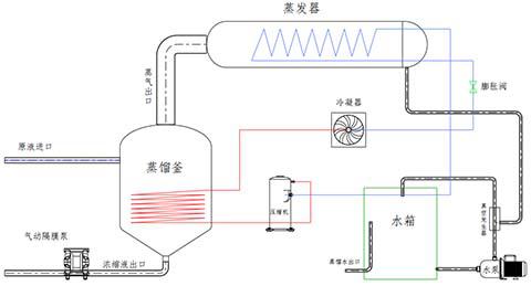 低溫蒸發器設備工作原理